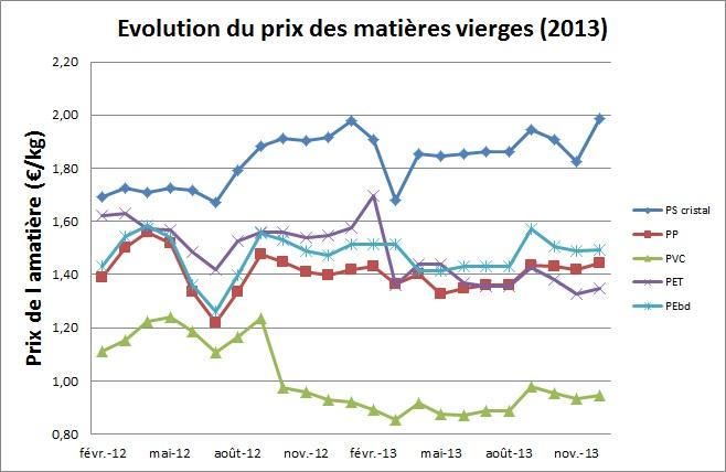 Evolution du prix des matières premières 2013