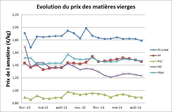 Evolution du prix des matières premières sept14