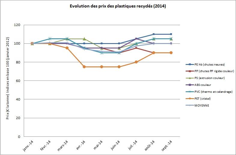 Evolution du prix des matières recyclées sept 2014