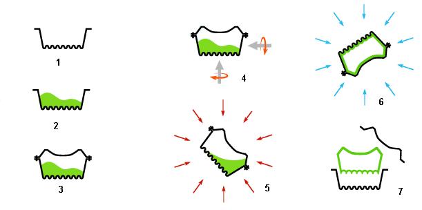 schema-rotomoulage